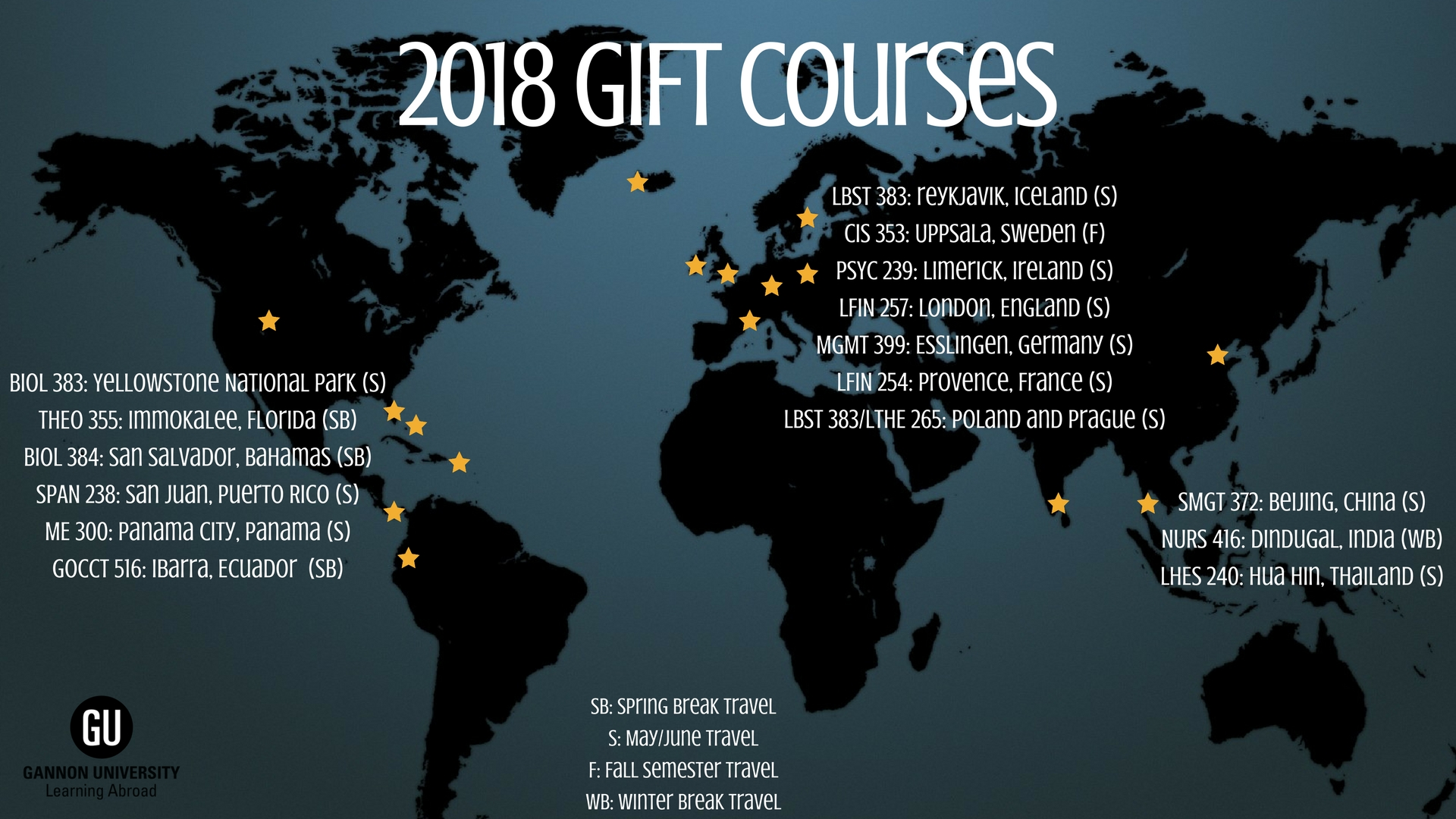 2018 GIFT Courses